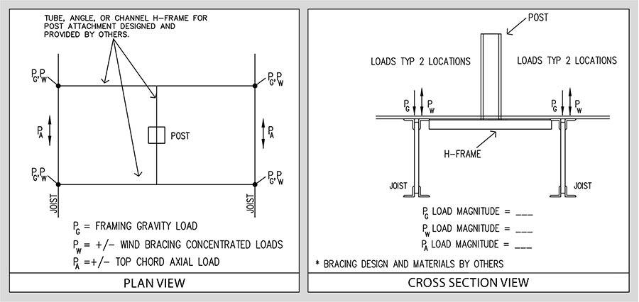 Illustration of H-frame support